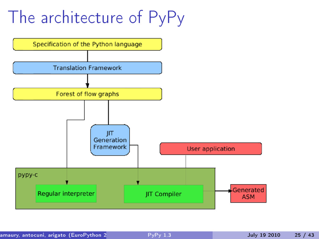 The architecture of PyPy amaury, antocuni, arig...