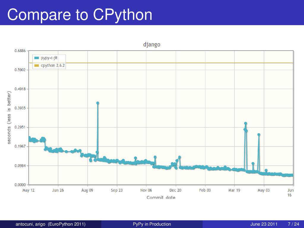 Compare to CPython antocuni, arigo (EuroPython ...