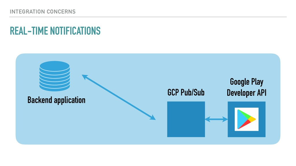 REAL-TIME NOTIFICATIONS INTEGRATION CONCERNS GC...