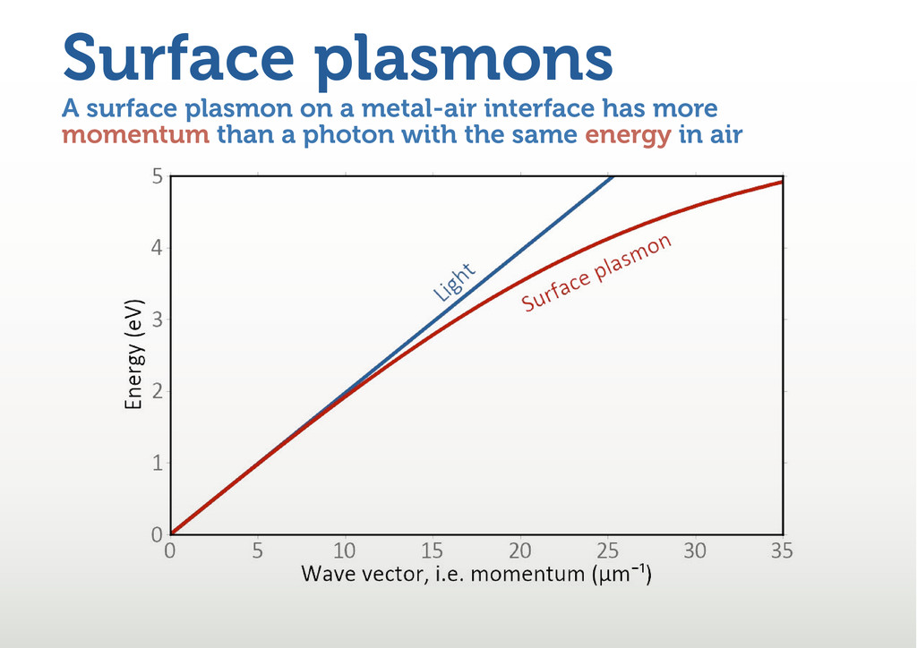 A surface plasmon on a metal-air interface has ...