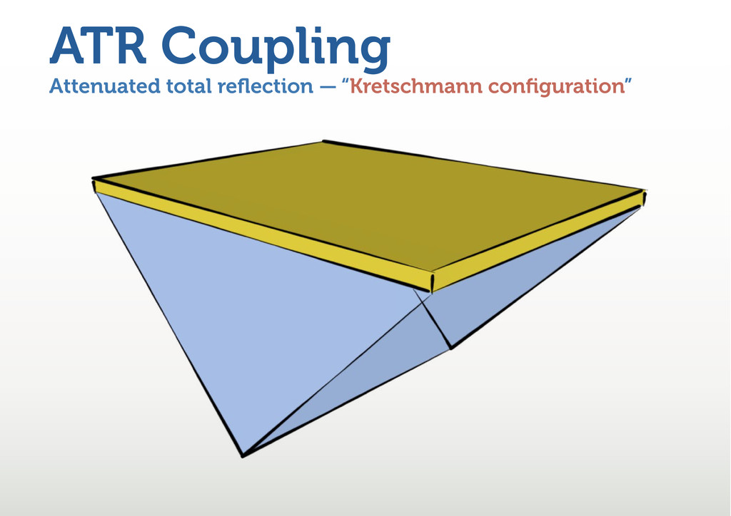 "Attenuated total reflection — ""Kretschmann config..."