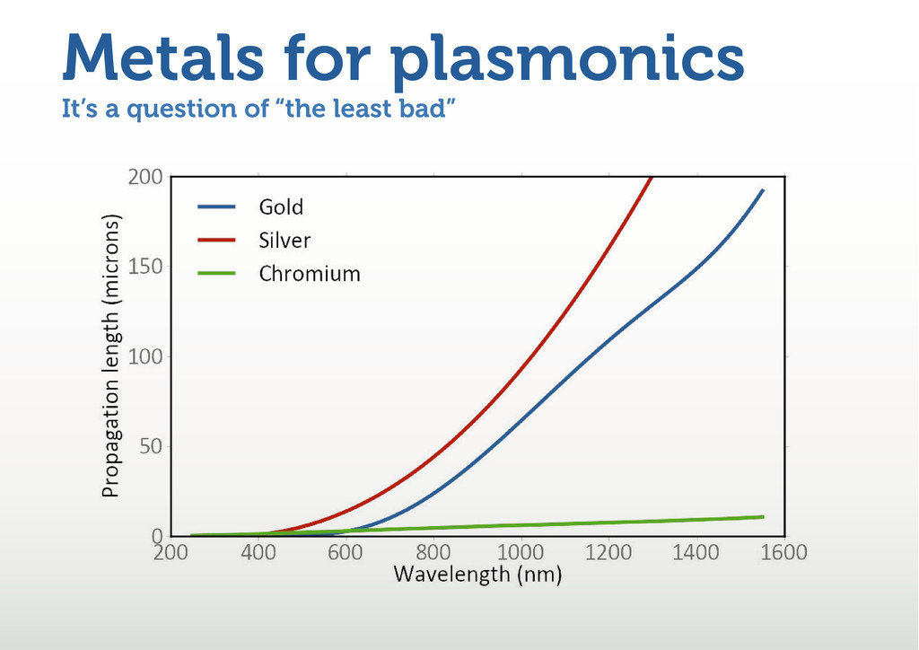 "It's a question of ""the least bad"" Metals for p..."