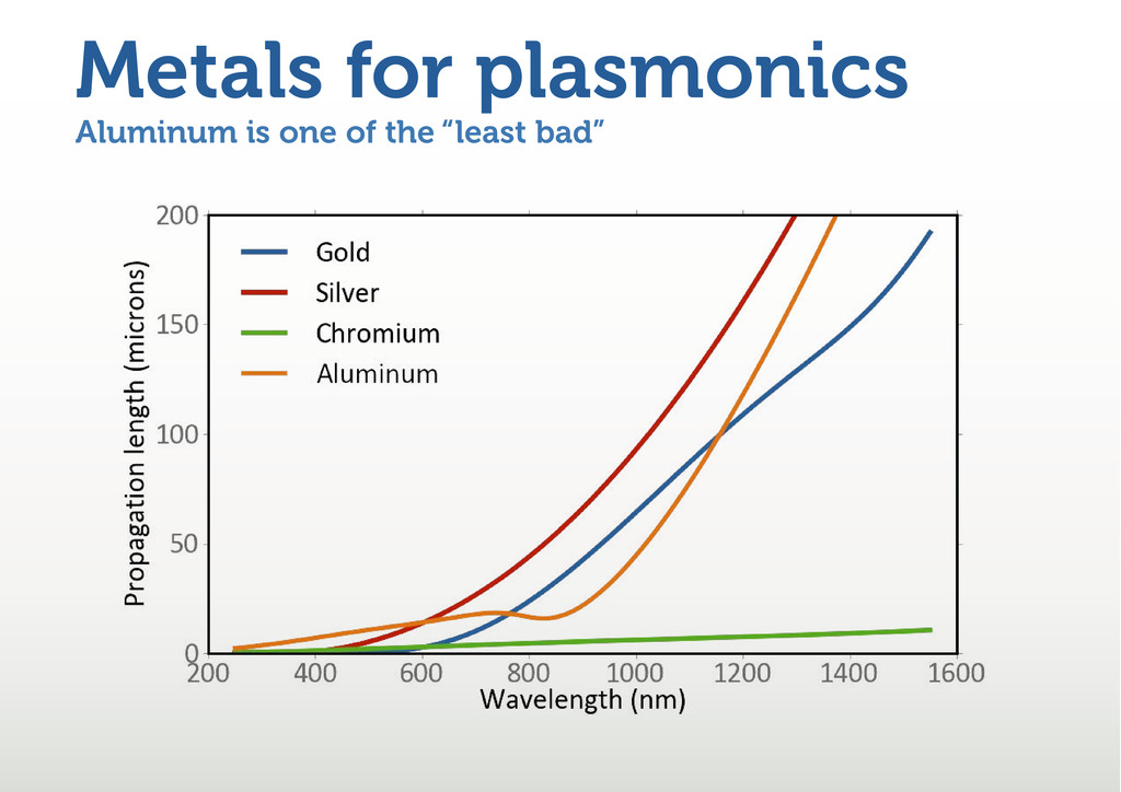 "Aluminum is one of the ""least bad"" Metals for p..."