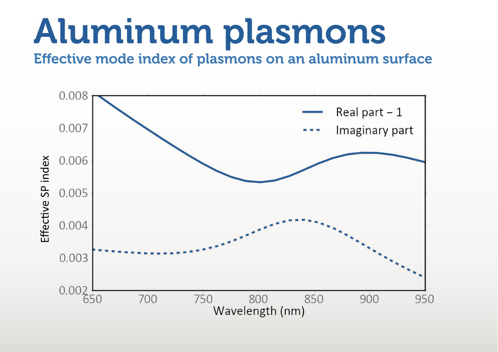 E ective mode index of plasmons on an aluminum ...