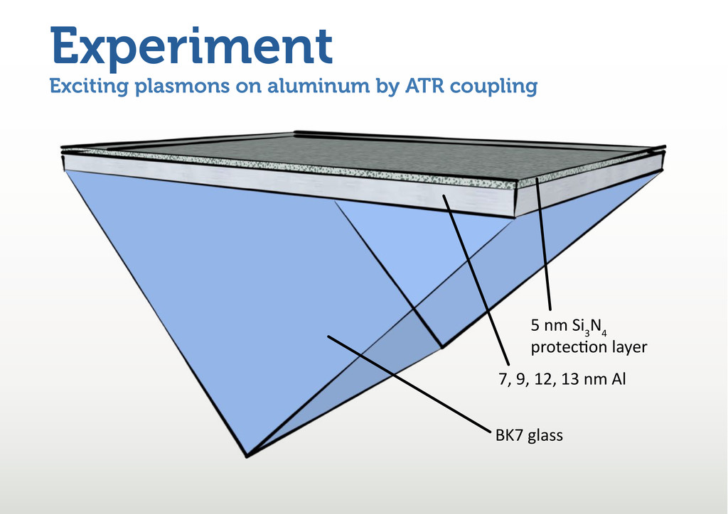 Experiment Exciting plasmons on aluminum by ATR...