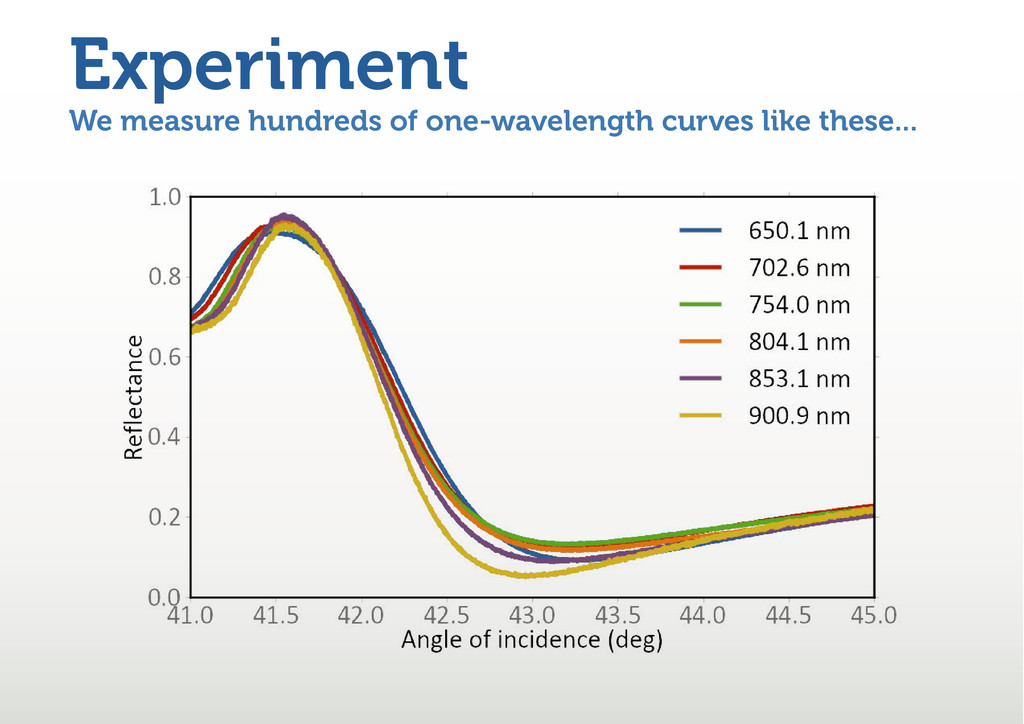 We measure hundreds of one-wavelength curves li...
