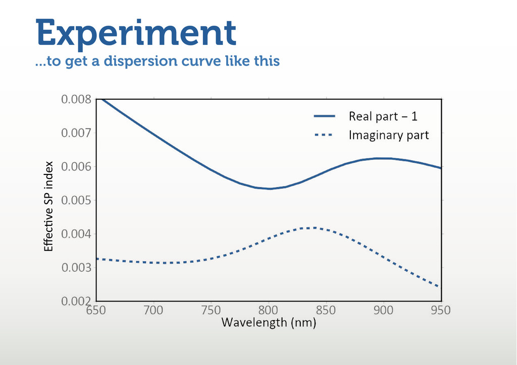 ...to get a dispersion curve like this Experime...
