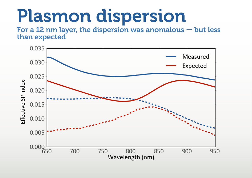 For a 12 nm layer, the dispersion was anomalous...