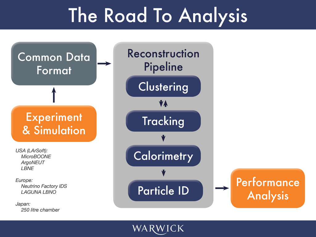 The Road To Analysis Experiment & Simulation Co...