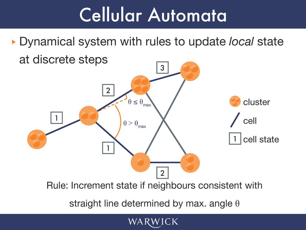 Cellular Automata ‣ ‣ Dynamical system with rul...