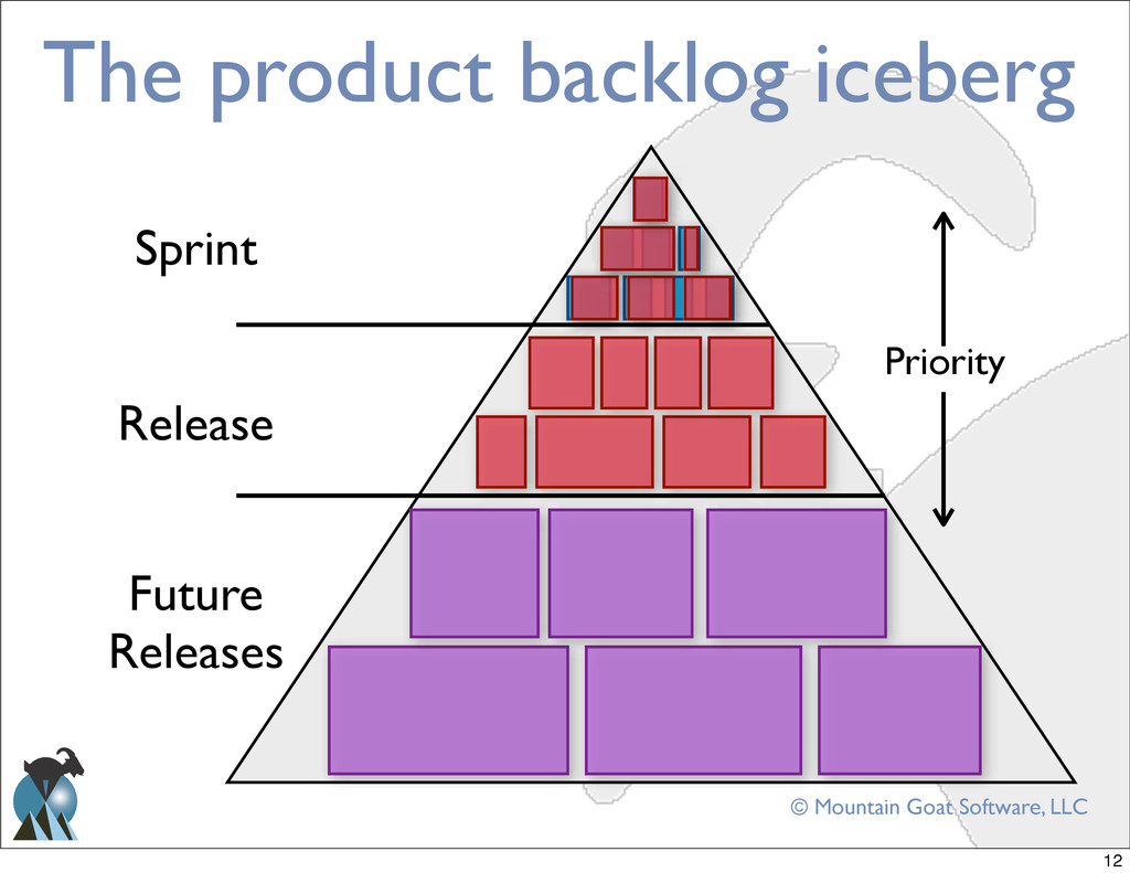 © Mountain Goat Software, LLC The product backl...