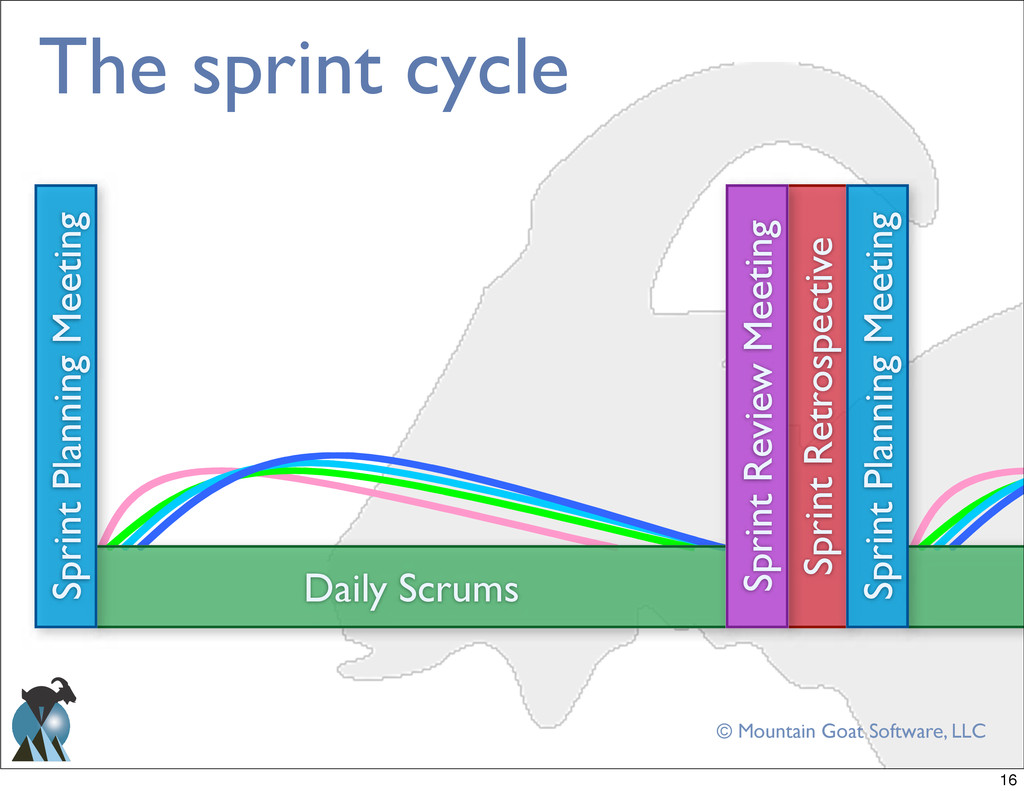 © Mountain Goat Software, LLC The sprint cycle ...