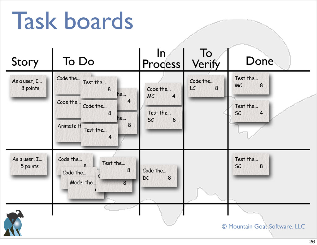 © Mountain Goat Software, LLC Task boards As a ...