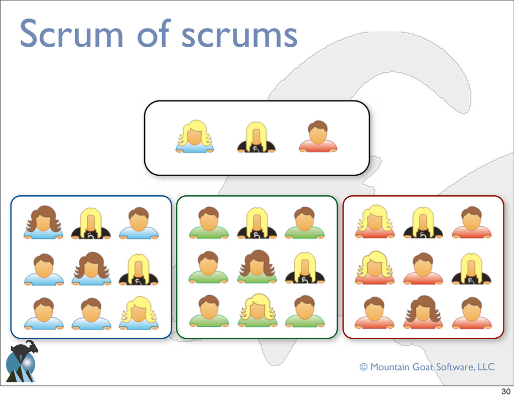 © Mountain Goat Software, LLC Scrum of scrums 30