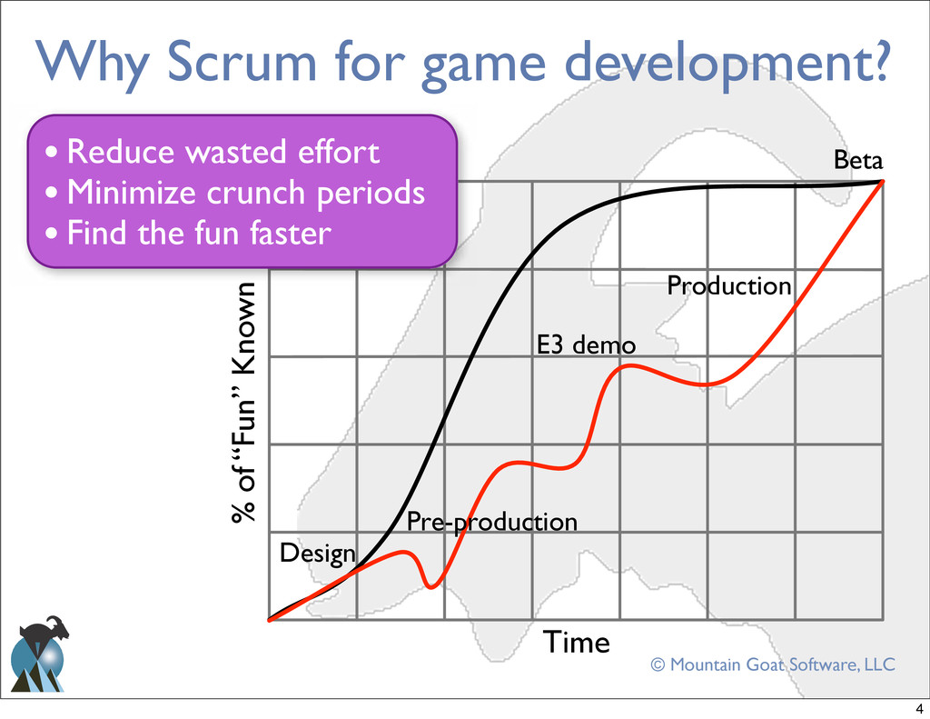 © Mountain Goat Software, LLC Why Scrum for gam...