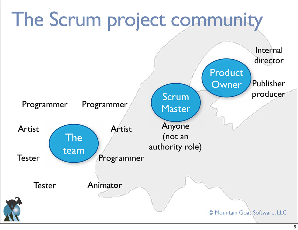 © Mountain Goat Software, LLC The Scrum project...