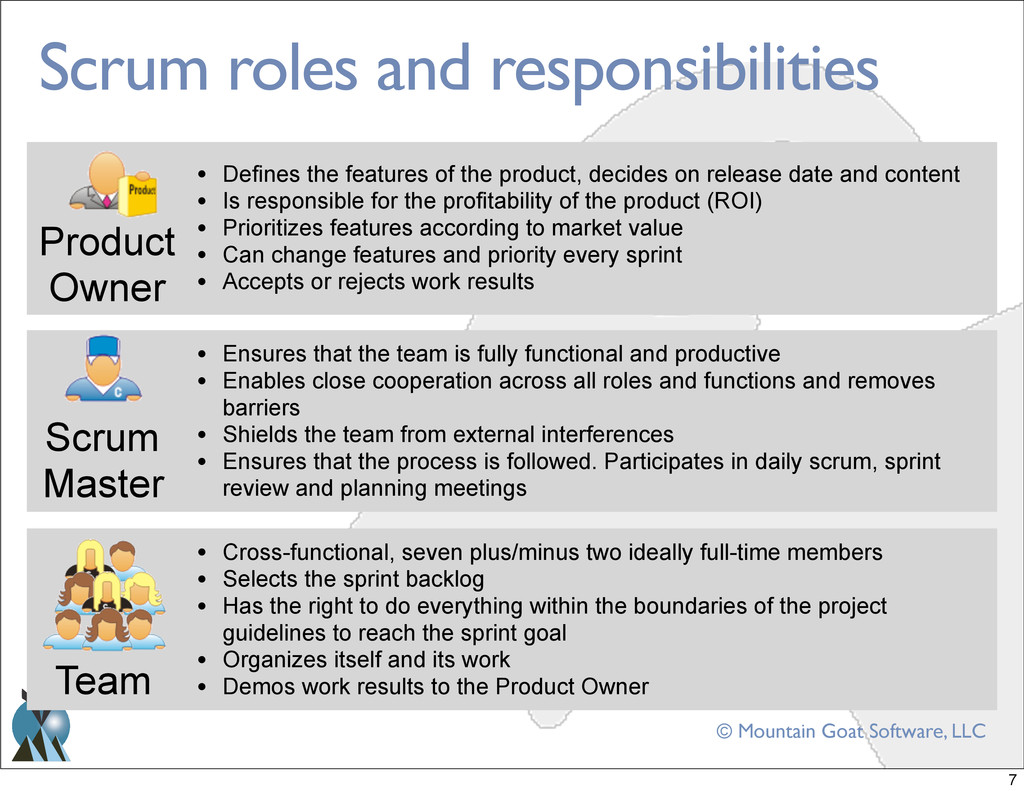 © Mountain Goat Software, LLC Scrum roles and r...