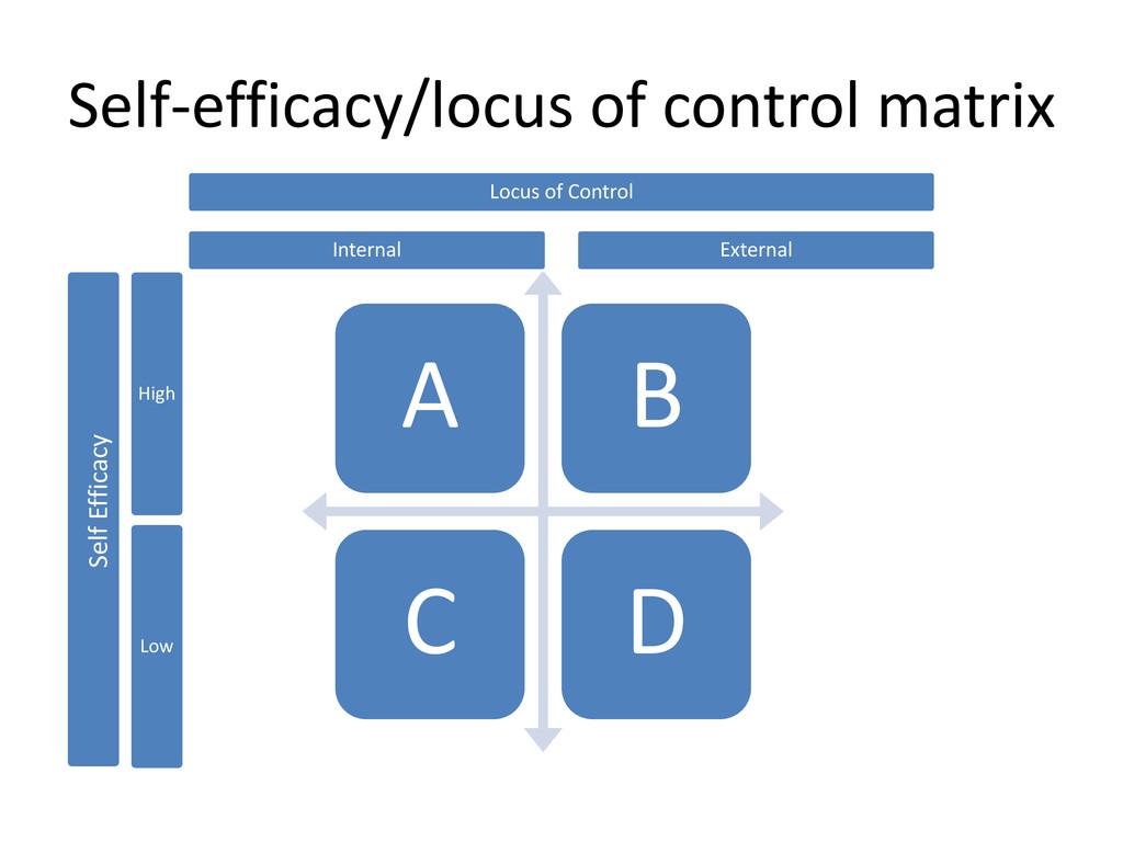Self-efficacy/locus of control matrix A B C D L...