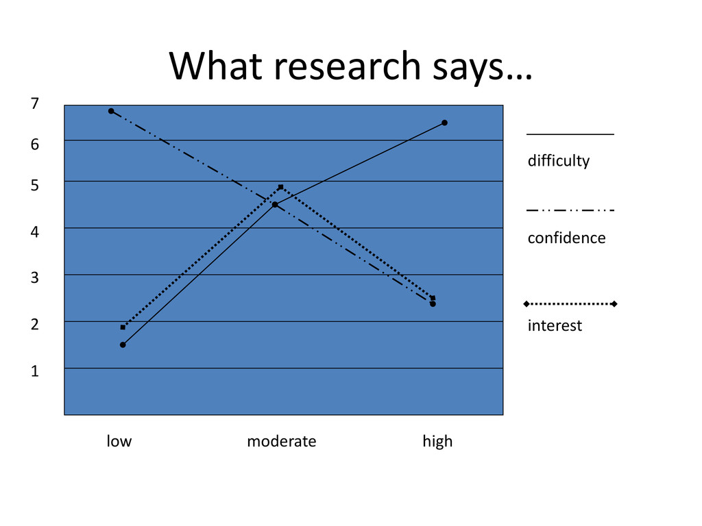 What research says… difficulty confidence inter...