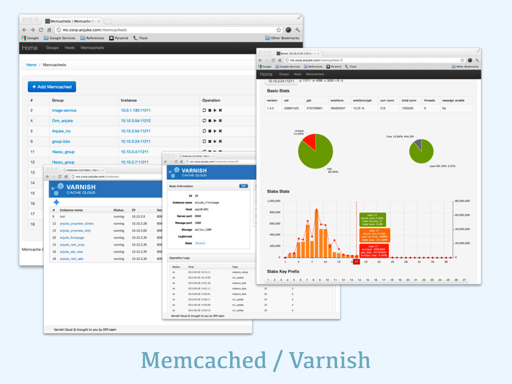 Memcached / Varnish