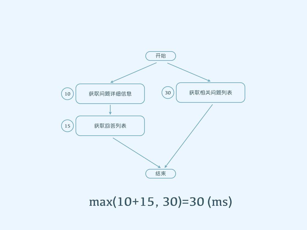 ᐏ՟ਪᕚ༉ڦࢹ ᐏ՟ᗫਪᕚΐڌ ᐏ՟Ϋഈΐڌ 10 15 30 ഐҼ ක max(10+...