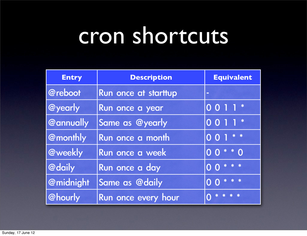cron shortcuts Entry Description Equivalent @re...