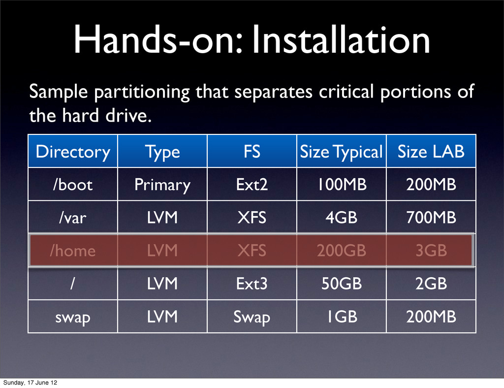 Hands-on: Installation Directory Type FS Size T...