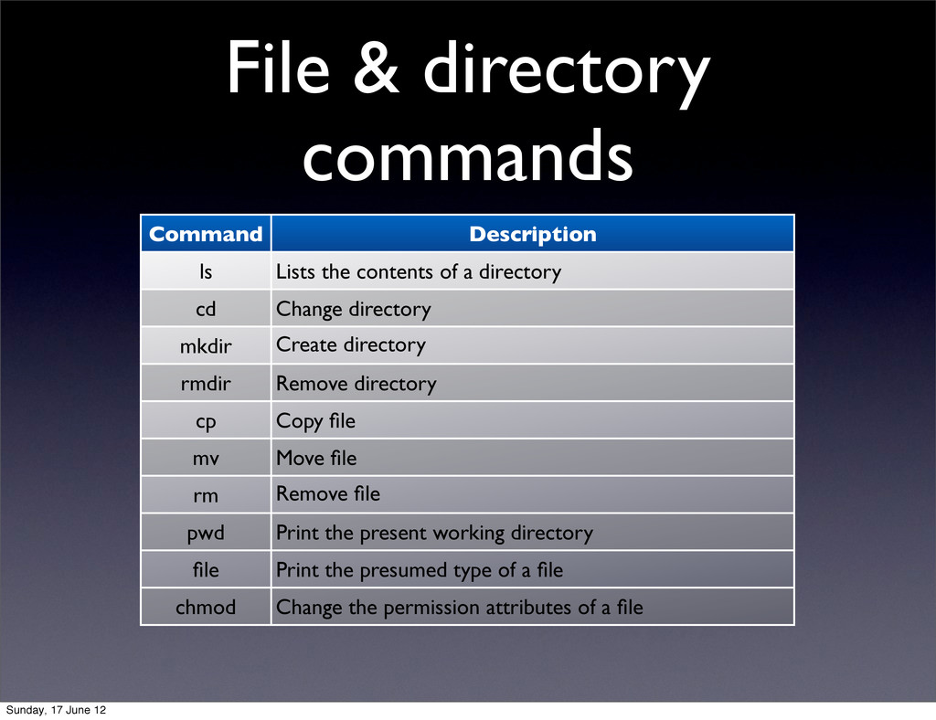 File & directory commands Command Description l...