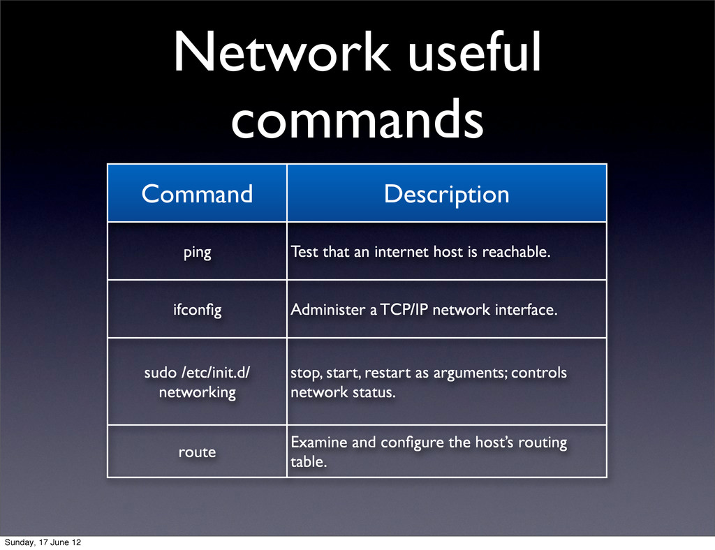 Network useful commands Command Description pin...