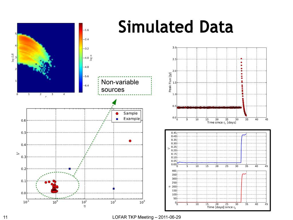 Simulated Data 11 LOFAR TKP Meeting – 2011-06-2...