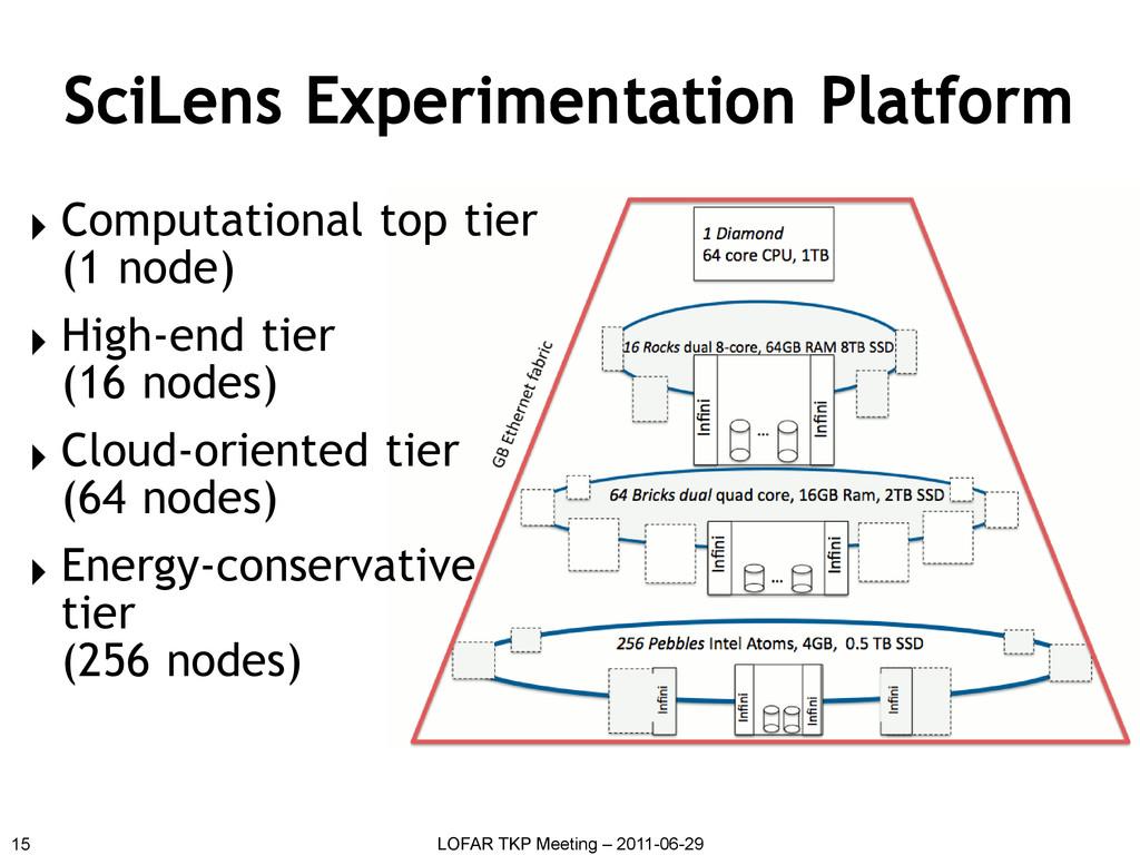 SciLens Experimentation Platform 15 LOFAR TKP M...