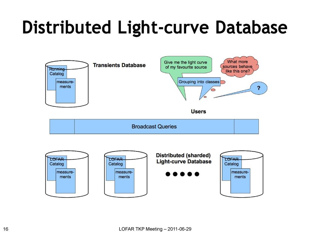 Distributed Light-curve Database 16 LOFAR TKP M...