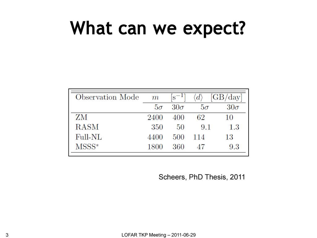 What can we expect? 3 LOFAR TKP Meeting – 2011-...