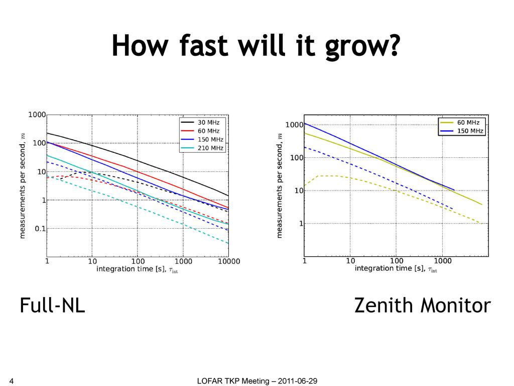 How fast will it grow? 4 LOFAR TKP Meeting – 20...