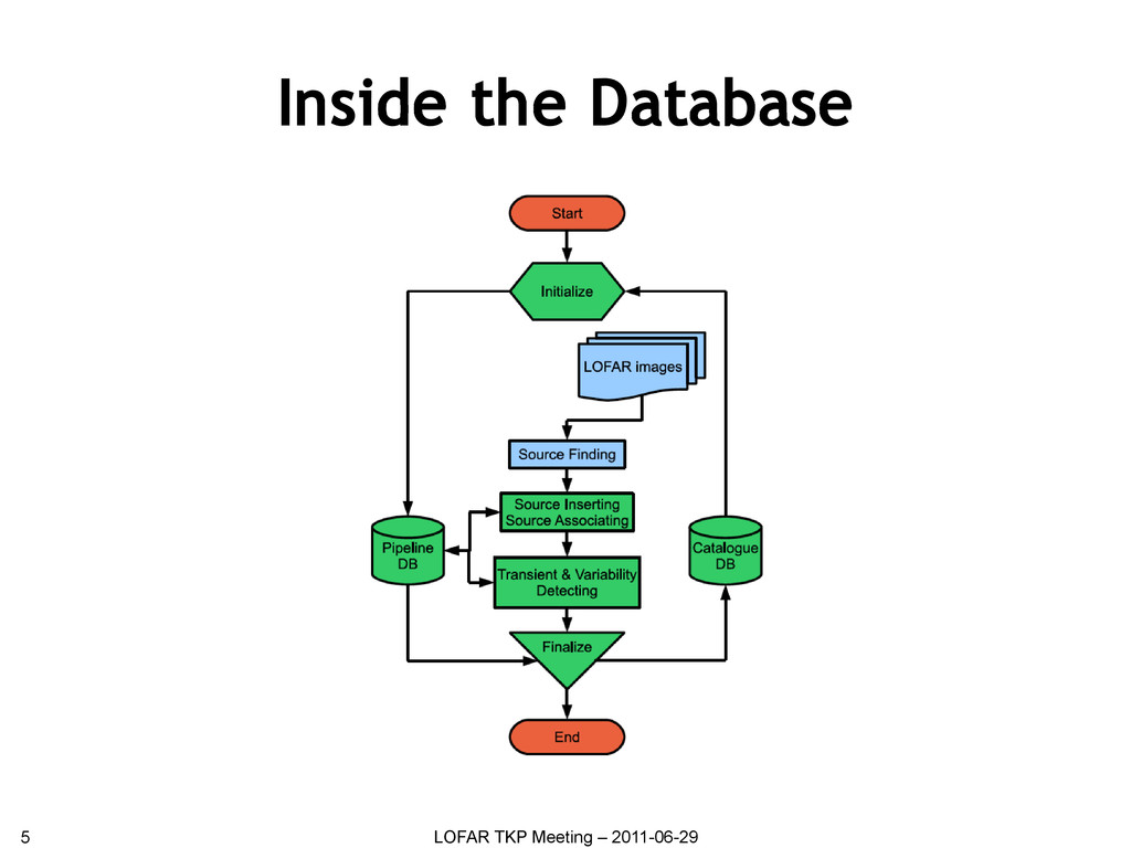 Inside the Database 5 LOFAR TKP Meeting – 2011-...