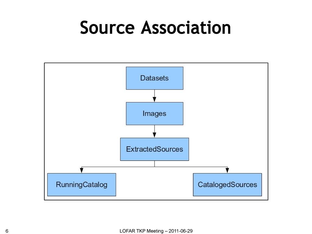 Source Association 6 LOFAR TKP Meeting – 2011-0...
