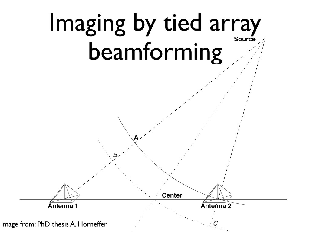 Imaging by tied array beamforming CHAPTER 3. TH...