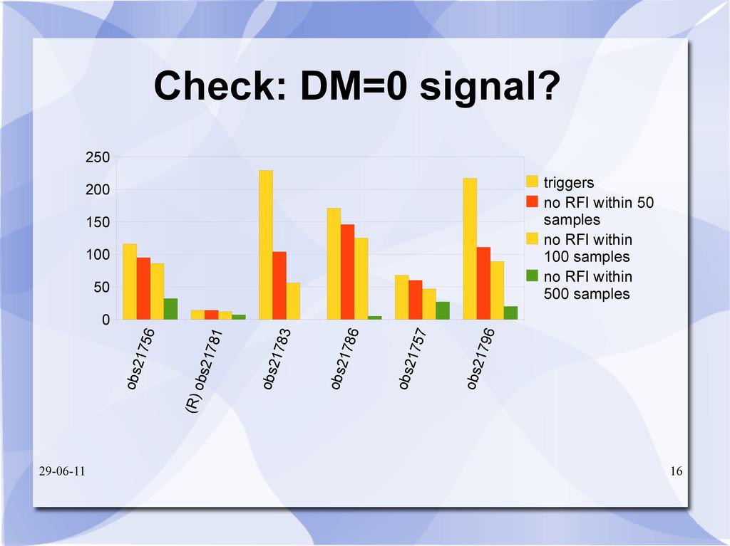 29-06-11 16 Check: DM=0 signal? obs21756 (R) ob...
