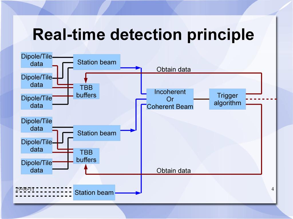 29-06-11 4 Real-time detection principle Statio...