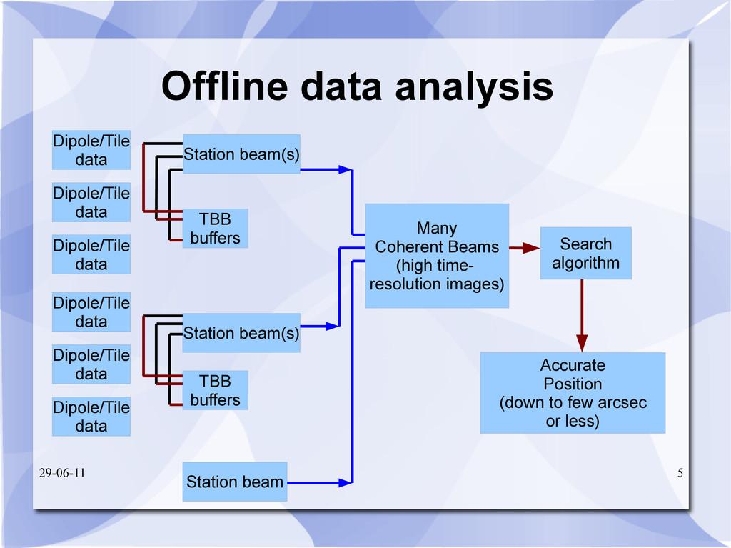 29-06-11 5 Offline data analysis Station beam(s...