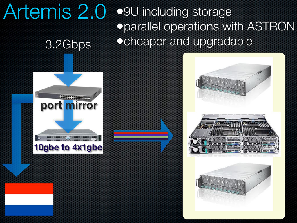 Artemis 2.0 3.2Gbps port mirror 10gbe to 4x1gbe...