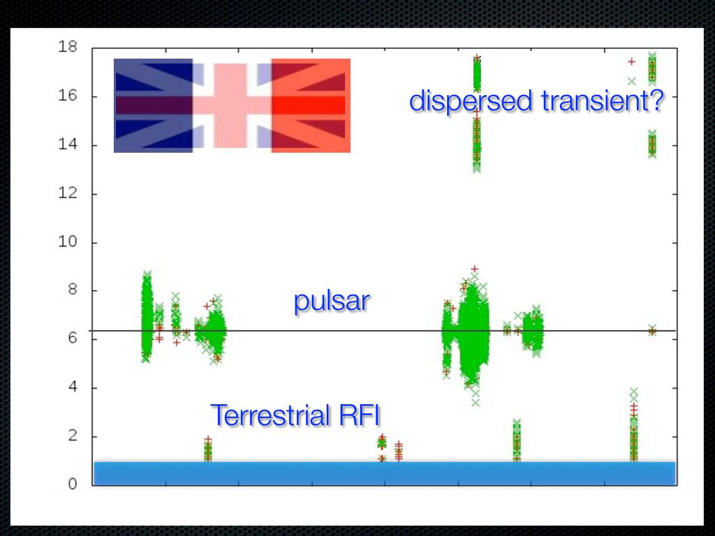 Terrestrial RFI pulsar dispersed transient?