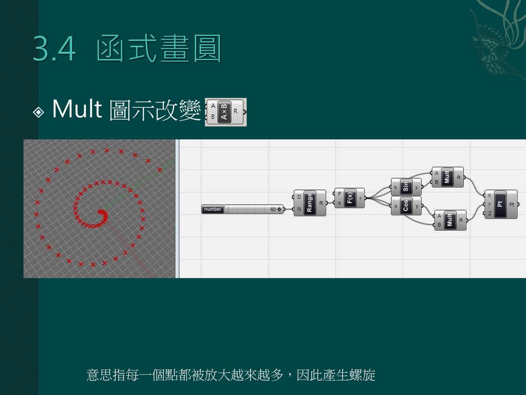  Mult 圖示改變 意思指每一個點都被放大越來越多,因此產生螺旋