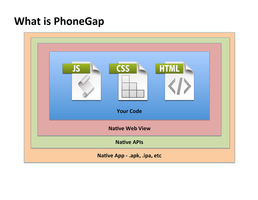 What is PhoneGap  Your Code  Na=ve Web V...