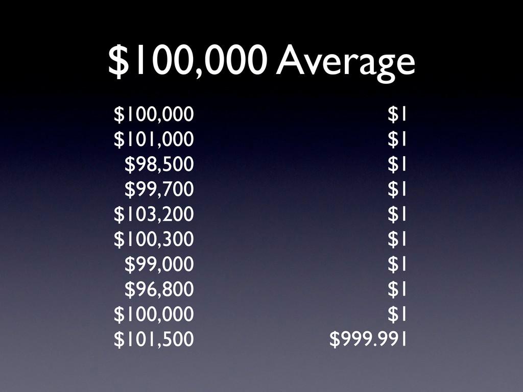 $100,000 Average $1 $1 $1 $1 $1 $1 $1 $1 $1 $99...