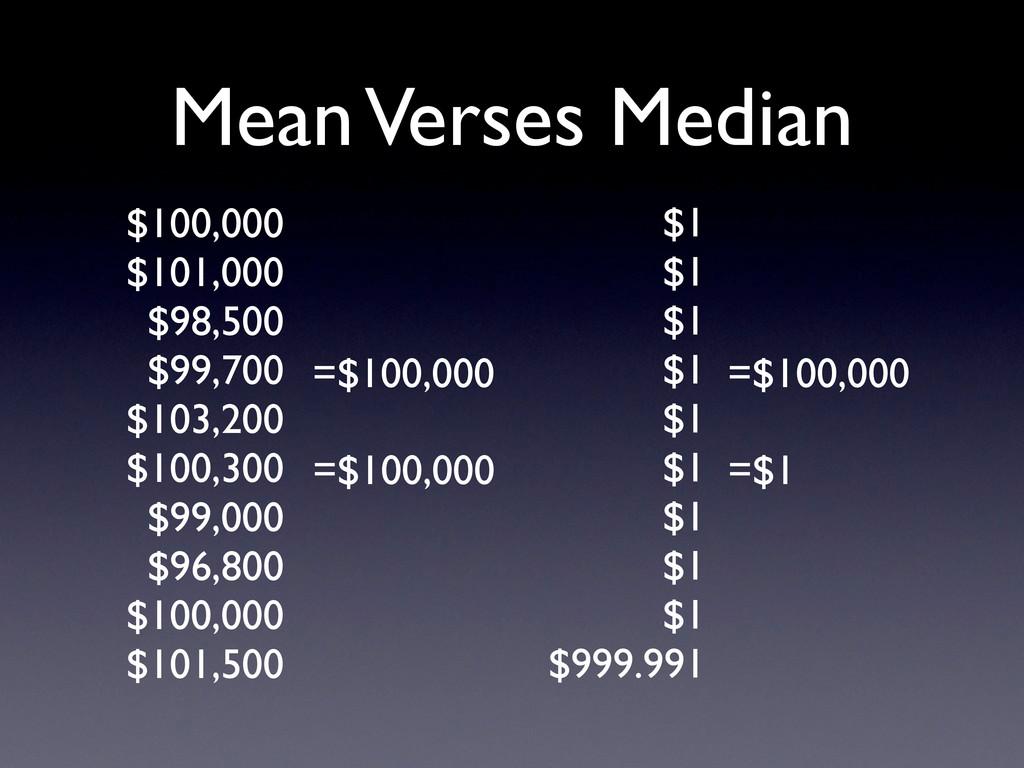 Mean Verses Median $1 $1 $1 $1 $1 $1 $1 $1 $1 $...