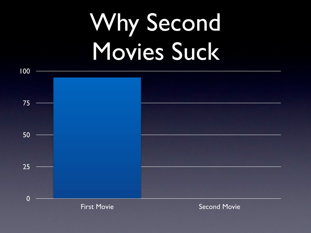 First Movie Second Movie 0 25 50 75 100 Why Sec...