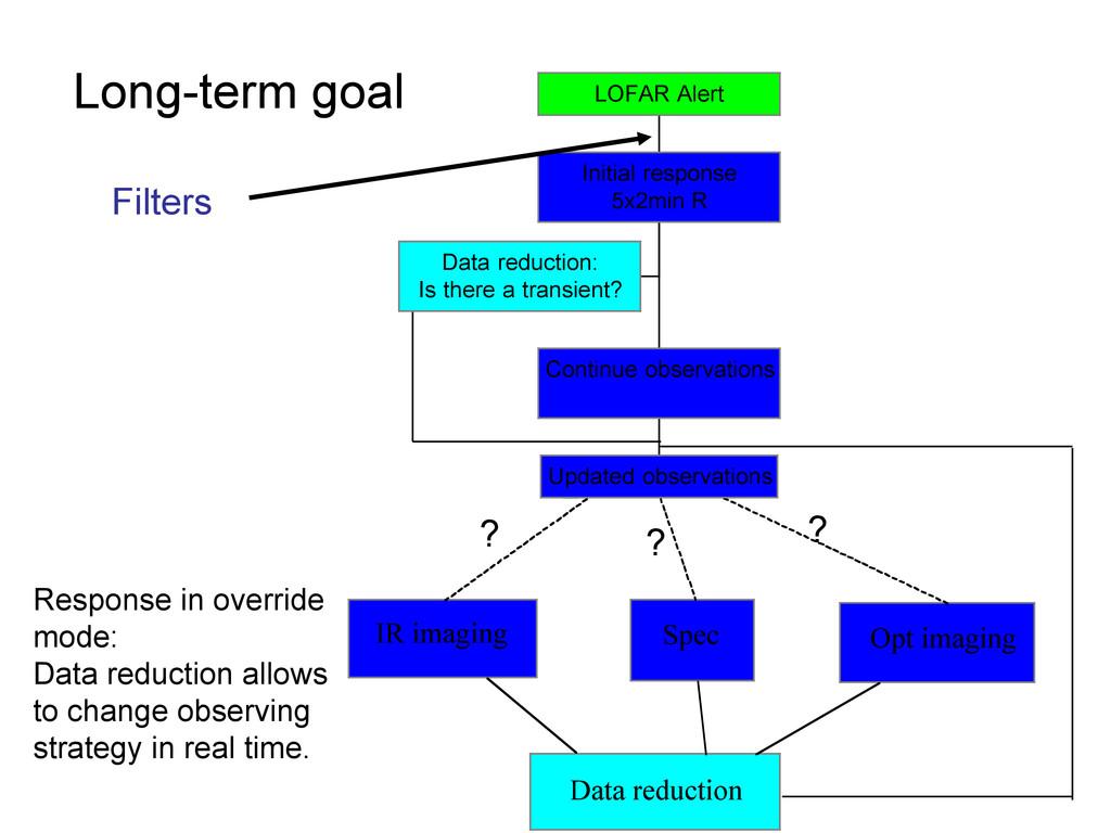 IR imaging Spec Opt imaging Data reduction Data...