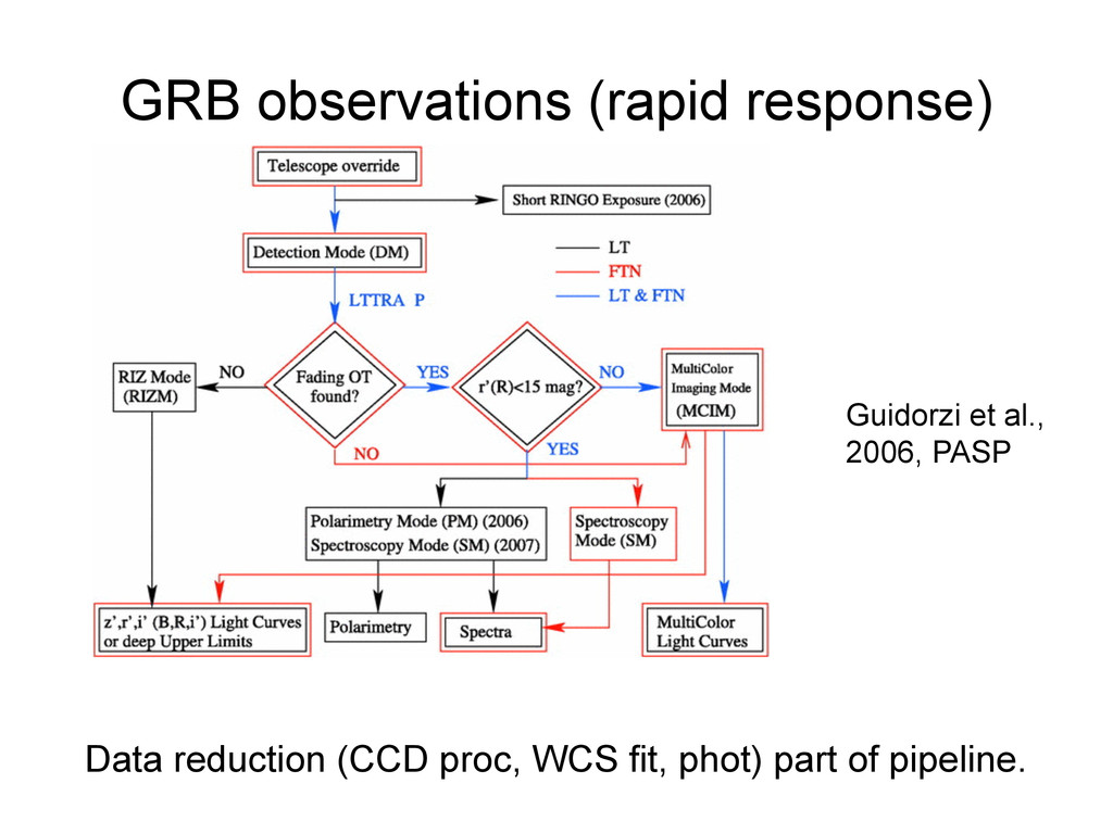 GRB observations (rapid response) Guidorzi et a...