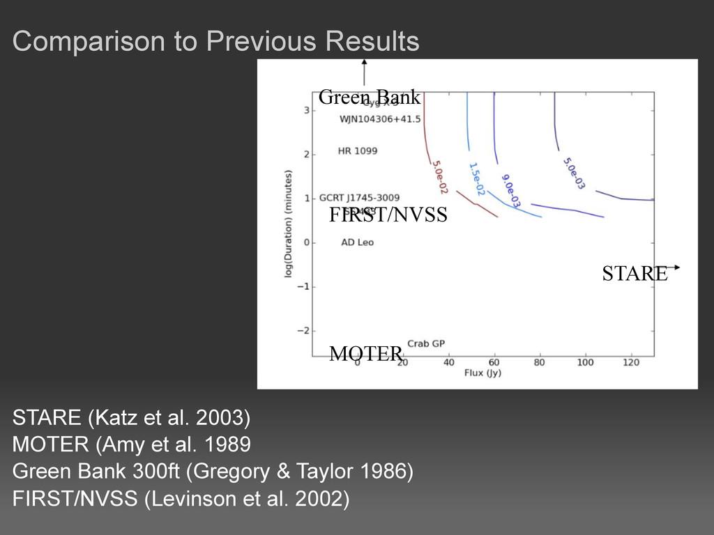 Comparison to Previous Results STARE (Katz et a...